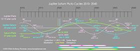 2010-2040